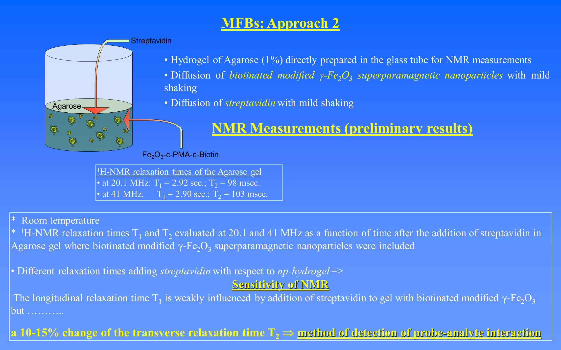 NMR Measurements (preliminary results) MFBs: Approach 2 Hydrogel of Agarose (1%) directly prepared in the glass tube for NMR measurements Diffusion of biotinated modified γ-Fe 2 O 3 superparamagnetic nanoparticles with mild shaking Diffusion of streptavidin with mild shaking * Room temperature * 1 H-NMR relaxation times T 1 and T 2 evaluated at 20.1 and 41 MHz as a function of time after the addition of streptavidin in Agarose gel where biotinated modified γ-Fe 2 O 3 superparamagnetic nanoparticles were included Different relaxation times adding streptavidin with respect to np-hydrogel => Sensitivity of NMR The longitudinal relaxation time T 1 is weakly influenced by addition of streptavidin to gel with biotinated modified γ-Fe 2 O 3 but ………..