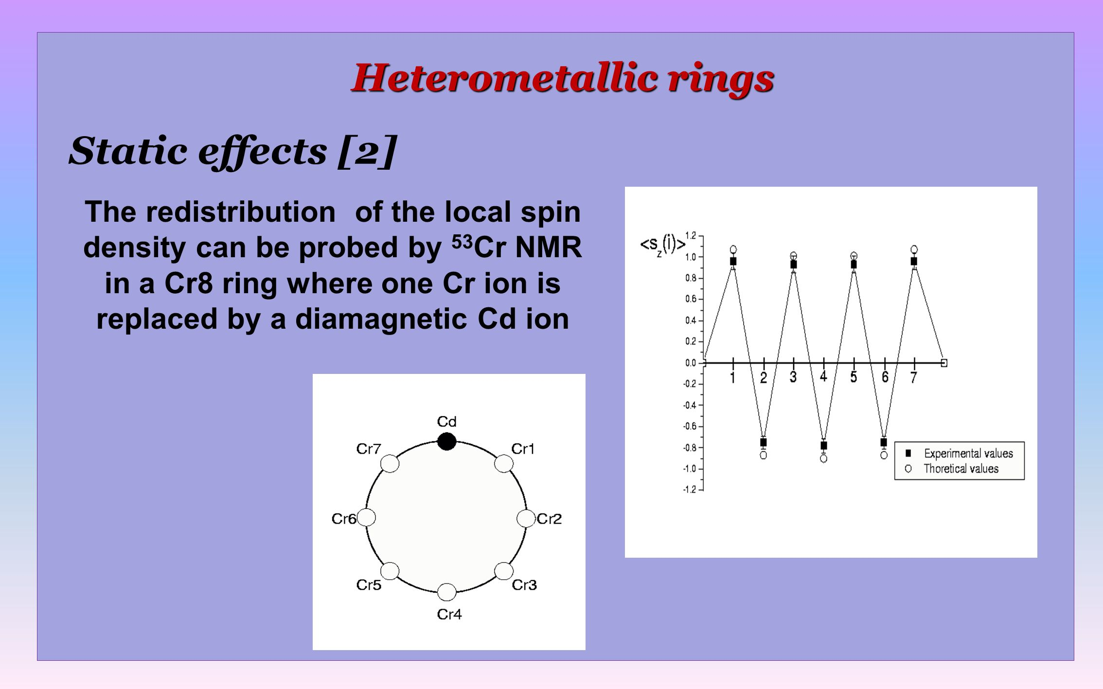 Heterometallic rings Dynamic effects [3,4] The shift in the NMR relaxation rate between the Cr7Fe and Cr7Ni is related to the different perturbation effects of the Fe and Ni ions on the spin dynamics