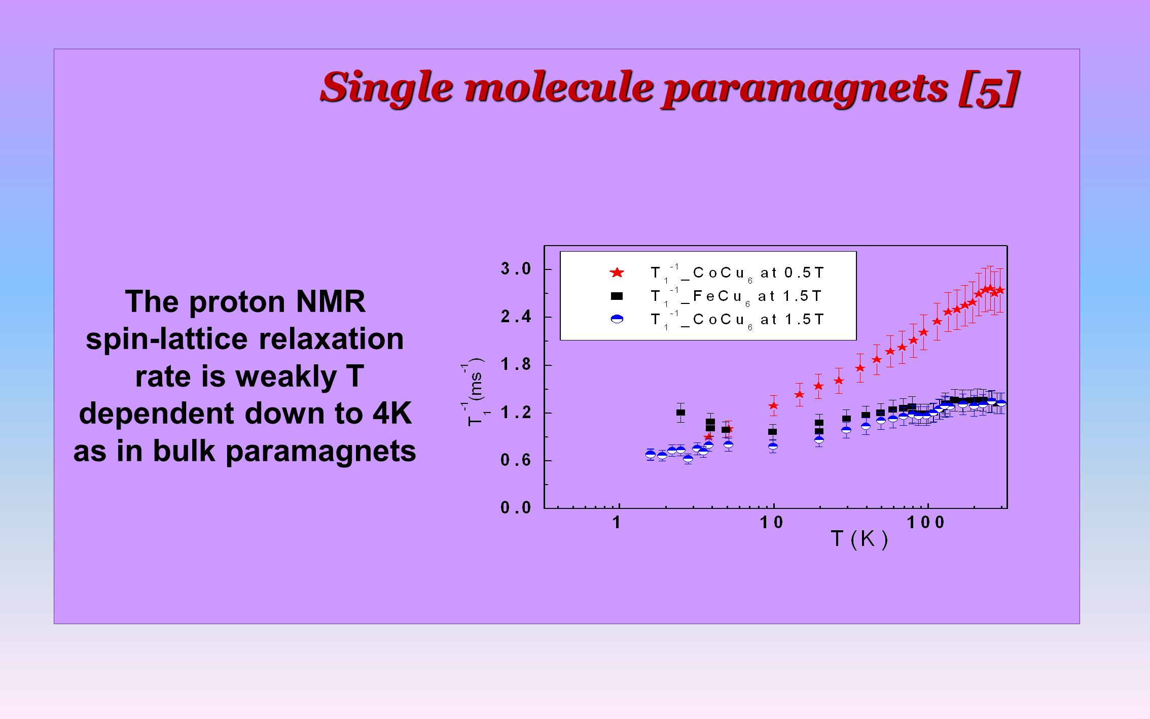 Single molecule paramagnets [5] The proton NMR spin-lattice relaxation rate is weakly T dependent down to 4K as in bulk paramagnets