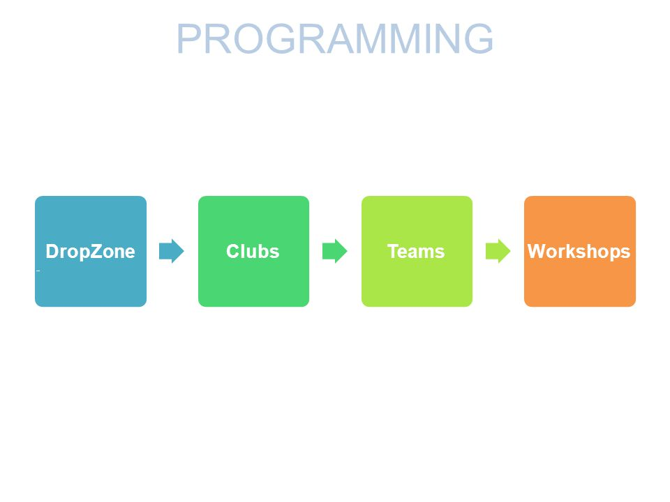 DropZone - ClubsTeamsWorkshops PROGRAMMING