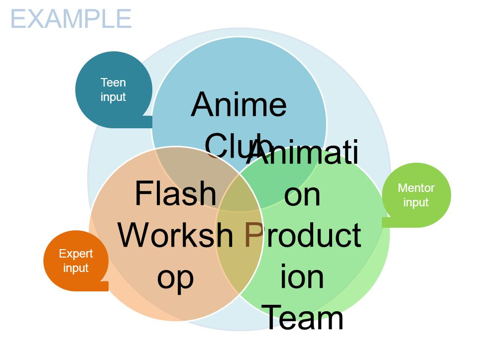 Anime Club Animati on Product ion Team Flash Worksh op Mentor input Expert input Teen input EXAMPLE