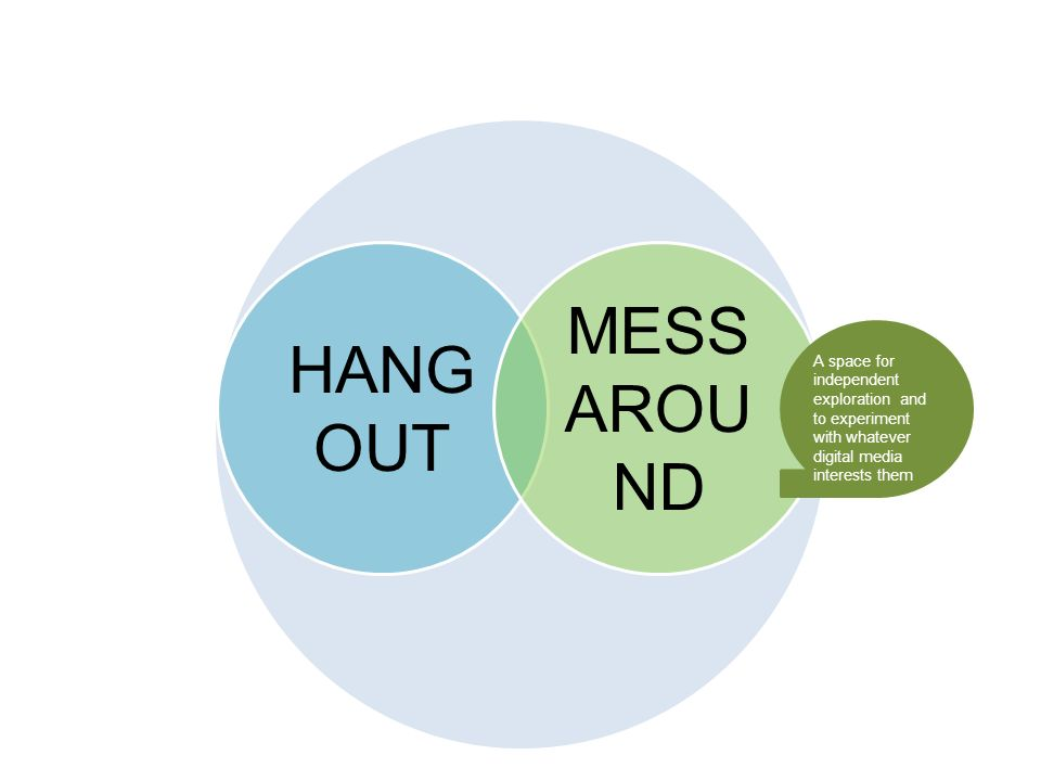 HANG OUT MESS AROU ND A space for independent exploration and to experiment with whatever digital media interests them