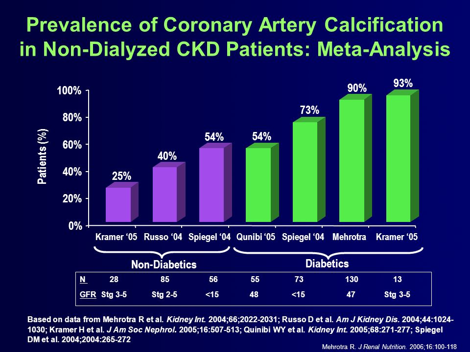 Prevalence of Coronary Artery Calcification in Non-Dialyzed CKD Patients: Meta-Analysis Based on data from Mehrotra R et al. Kidney Int. 2004;66;2022-