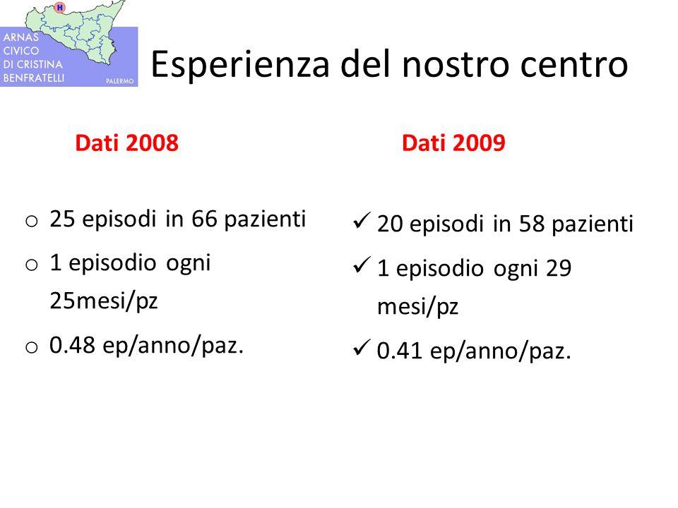 Esperienza del nostro centro Dati 2008 o 25 episodi in 66 pazienti o 1 episodio ogni 25mesi/pz o 0.48 ep/anno/paz.