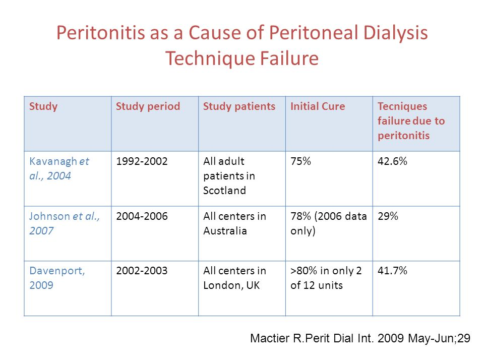Peritonitis as a Cause of Peritoneal Dialysis Technique Failure StudyStudy periodStudy patientsInitial CureTecniques failure due to peritonitis Kavanagh et al., 2004 1992-2002All adult patients in Scotland 75%42.6% Johnson et al., 2007 2004-2006All centers in Australia 78% (2006 data only) 29% Davenport, 2009 2002-2003All centers in London, UK >80% in only 2 of 12 units 41.7% Mactier R.Perit Dial Int.