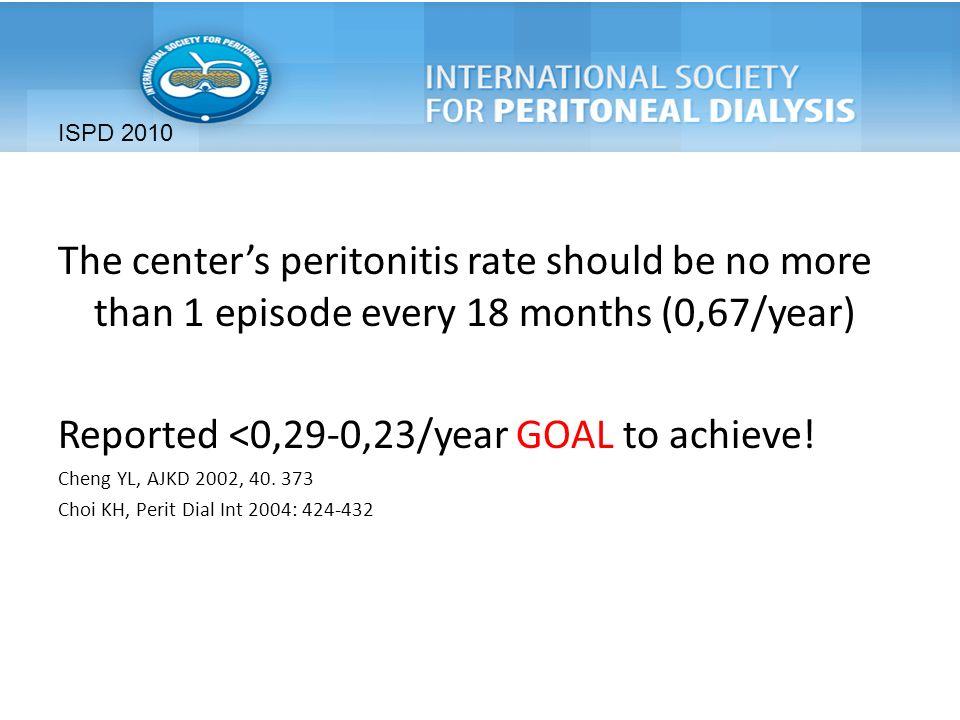Il metodo di training influenza il rischio di infezioni in dialisi peritoneale (Evidence).