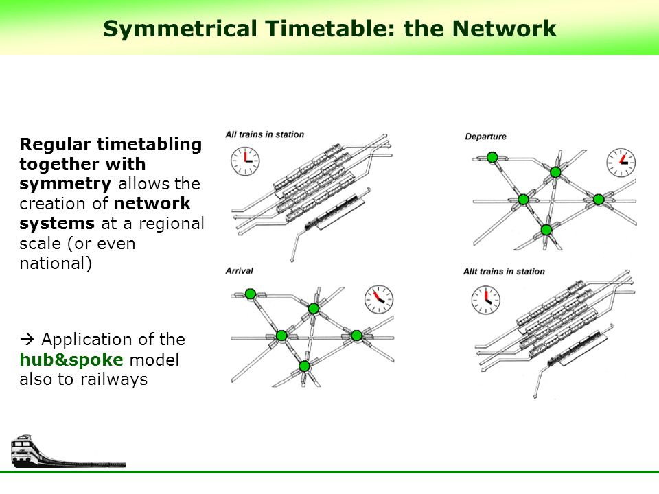 Regular timetabling together with symmetry allows the creation of network systems at a regional scale (or even national) Application of the hub&spoke model also to railways Symmetrical Timetable: the Network