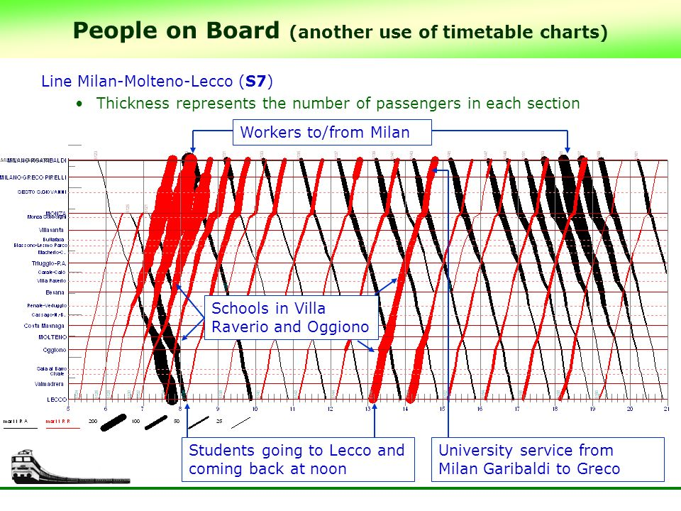 People on Board (another use of timetable charts) Line Milan-Molteno-Lecco (S7) Thickness represents the number of passengers in each section Students going to Lecco and coming back at noon Workers to/from Milan Schools in Villa Raverio and Oggiono University service from Milan Garibaldi to Greco