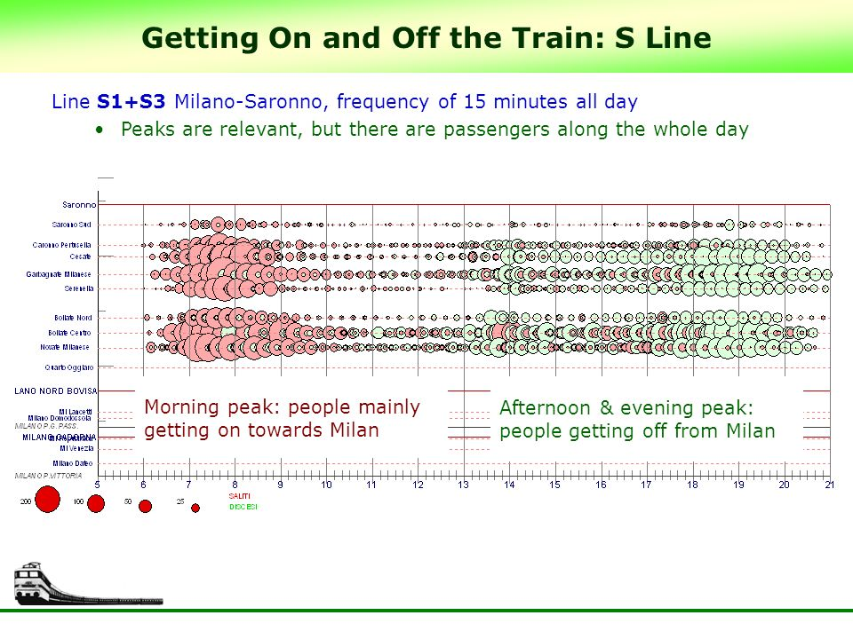 Getting On and Off the Train: S Line Line S1+S3 Milano-Saronno, frequency of 15 minutes all day Peaks are relevant, but there are passengers along the whole day Morning peak: people mainly getting on towards Milan Afternoon & evening peak: people getting off from Milan