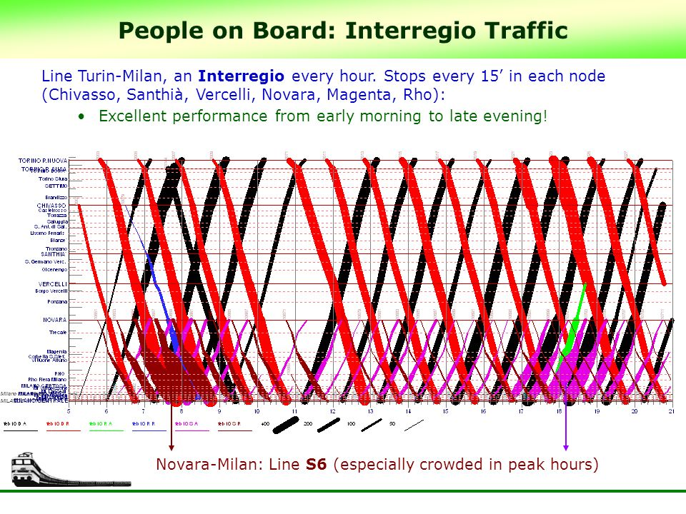 People on Board: Interregio Traffic Line Turin-Milan, an Interregio every hour.