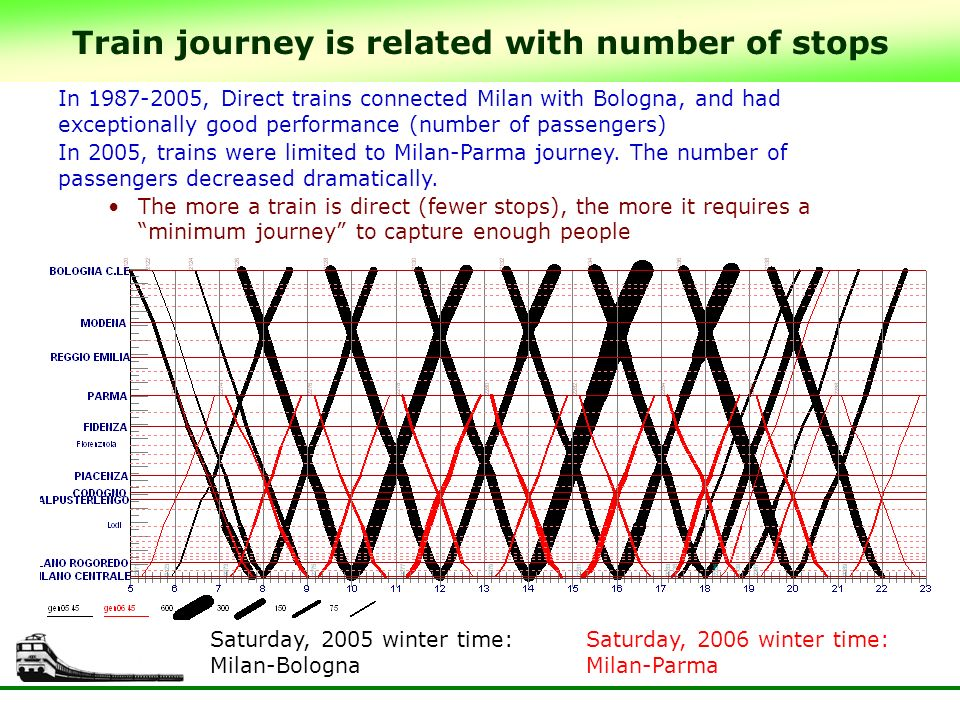 Train journey is related with number of stops In , Direct trains connected Milan with Bologna, and had exceptionally good performance (number of passengers) In 2005, trains were limited to Milan-Parma journey.