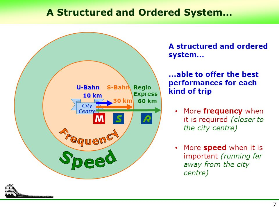 7 30 km 60 km U-BahnS-BahnRegio Express 10 km A Structured and Ordered System… A structured and ordered system......able to offer the best performance