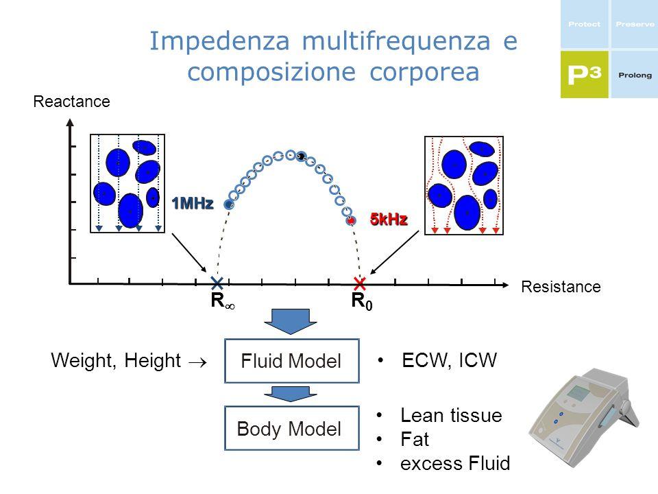 Resistance Reactance Impedenza multifrequenza e composizione corporea 5kHz 1MHz Fluid Model ECW, ICW Body Model Lean tissue Fat excess Fluid Weight, H