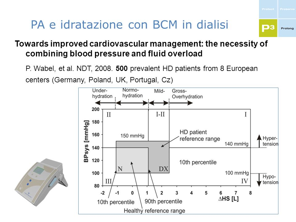 PA e idratazione con BCM in dialisi Towards improved cardiovascular management: the necessity of combining blood pressure and fluid overload P. Wabel,