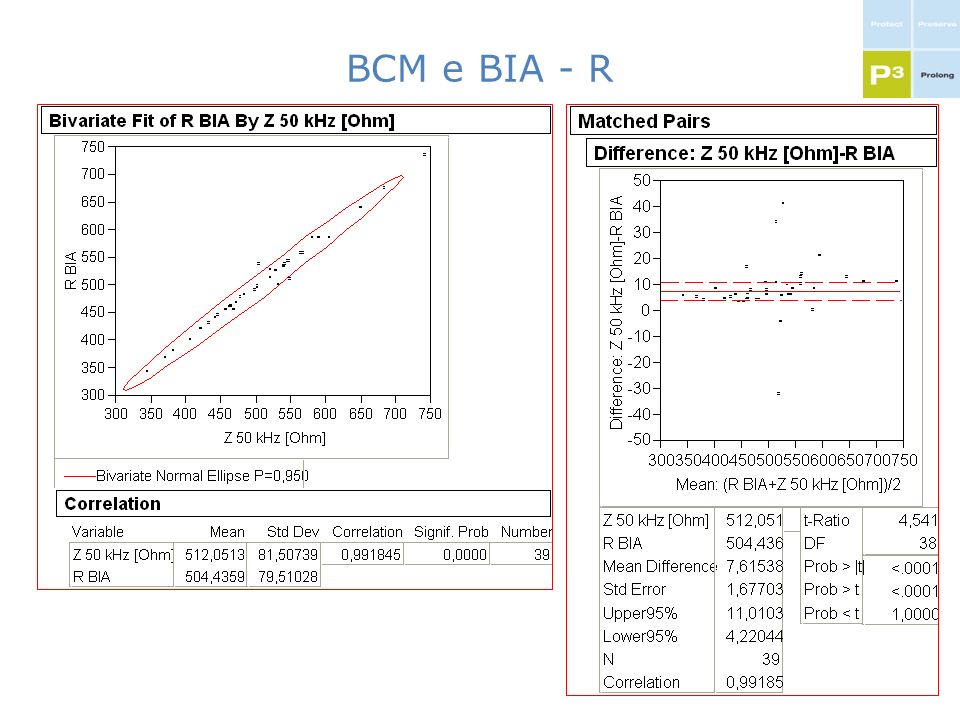 BCM e BIA - R