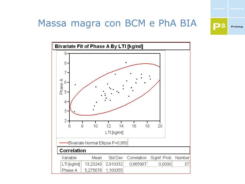 Massa magra con BCM e PhA BIA