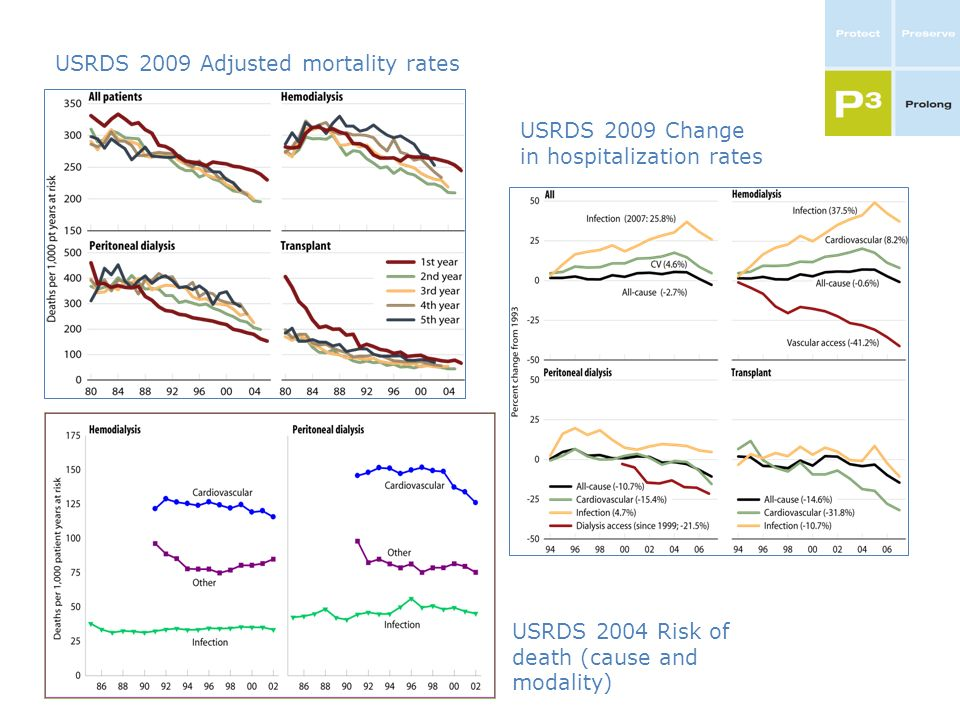 USRDS 2009 Adjusted mortality rates USRDS 2009 Change in hospitalization rates USRDS 2004 Risk of death (cause and modality)