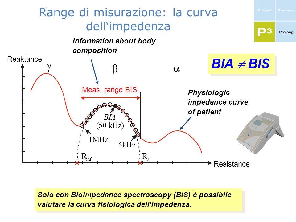 Range di misurazione: la curva dellimpedenza Physiologic impedance curve of patient Information about body composition Solo con Bioimpedance spectrosc