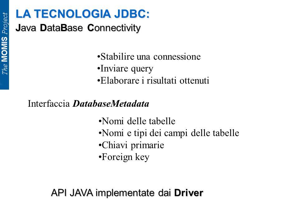 LA TECNOLOGIA JDBC: Java DataBase Connectivity Stabilire una connessione Inviare query Elaborare i risultati ottenuti Interfaccia DatabaseMetadata Nom