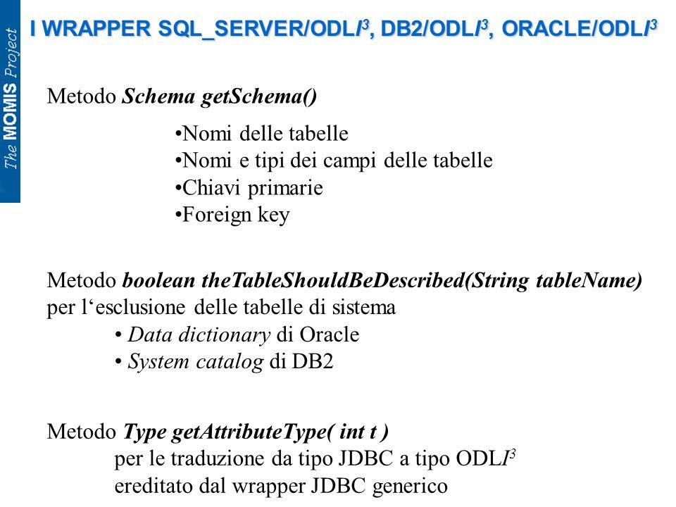 I WRAPPER SQL_SERVER/ODLI 3, DB2/ODLI 3, ORACLE/ODLI 3 Metodo Schema getSchema() Nomi delle tabelle Nomi e tipi dei campi delle tabelle Chiavi primari