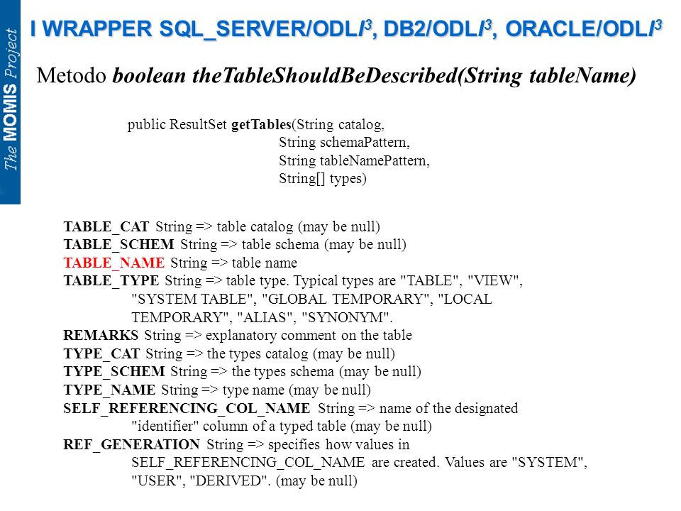 I WRAPPER SQL_SERVER/ODLI 3, DB2/ODLI 3, ORACLE/ODLI 3 Metodo boolean theTableShouldBeDescribed(String tableName) public ResultSet getTables(String catalog, String schemaPattern, String tableNamePattern, String[] types) TABLE_CAT String => table catalog (may be null) TABLE_SCHEM String => table schema (may be null) TABLE_NAME String => table name TABLE_TYPE String => table type.