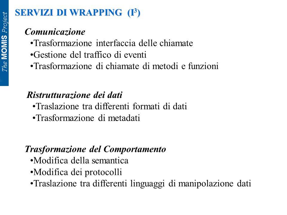SERVIZI DI WRAPPING (I 3 ) Comunicazione Trasformazione interfaccia delle chiamate Gestione del traffico di eventi Trasformazione di chiamate di metod