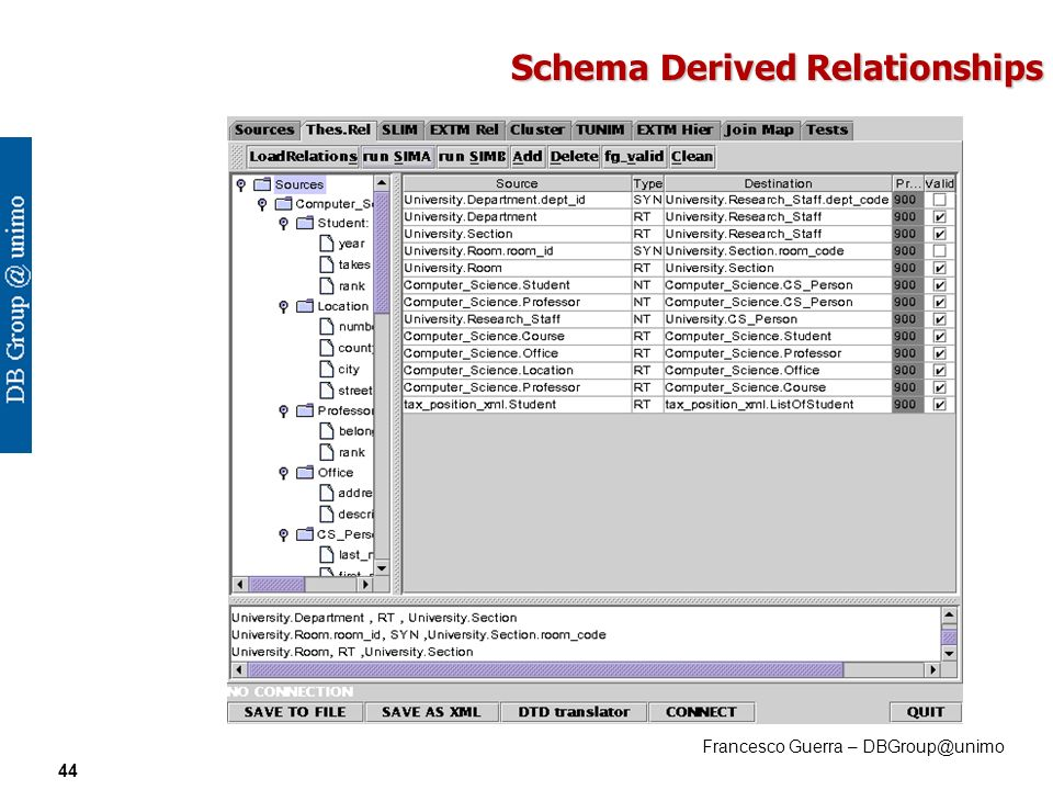 Francesco Guerra – DBGroup@unimo 44 Schema Derived Relationships