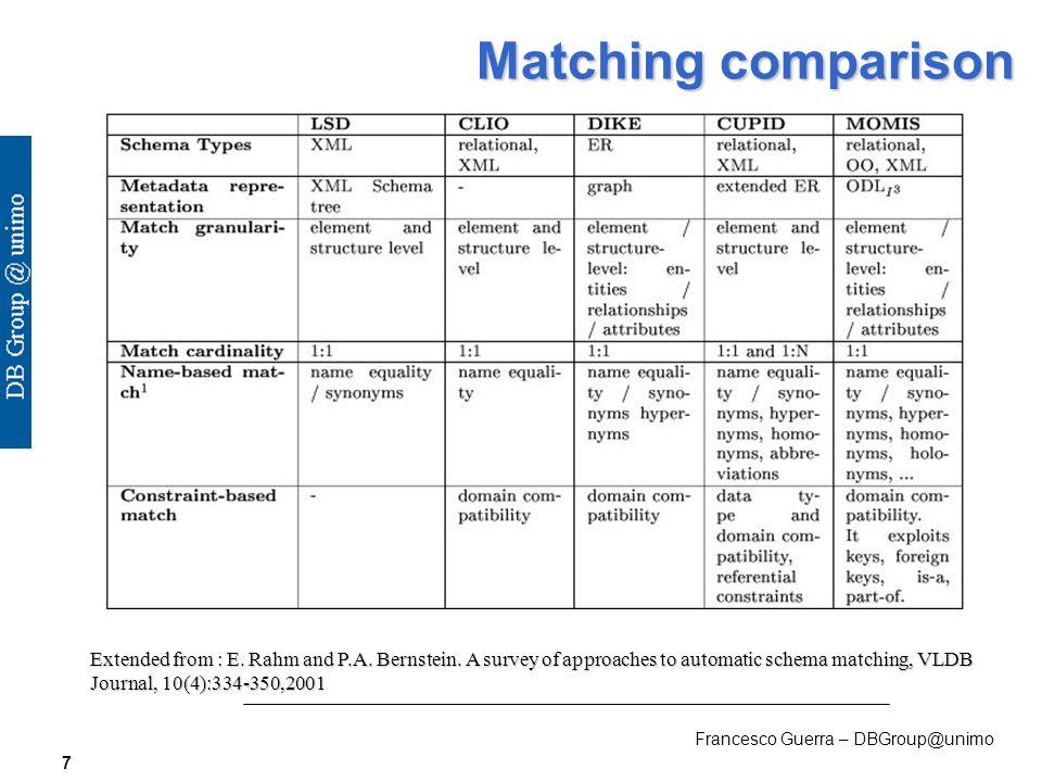 Francesco Guerra – DBGroup@unimo 8 Matching comparison