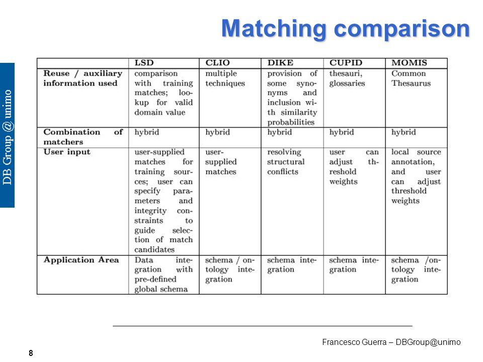 Francesco Guerra – DBGroup@unimo 8 Matching comparison