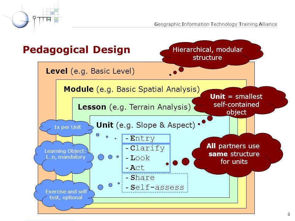 10 Optical 3-D Measurement, 22.09. 2003 Geographic Information Technology Training Alliance Pedagogical Design Level (e.g. Basic Level) Module (e.g. B