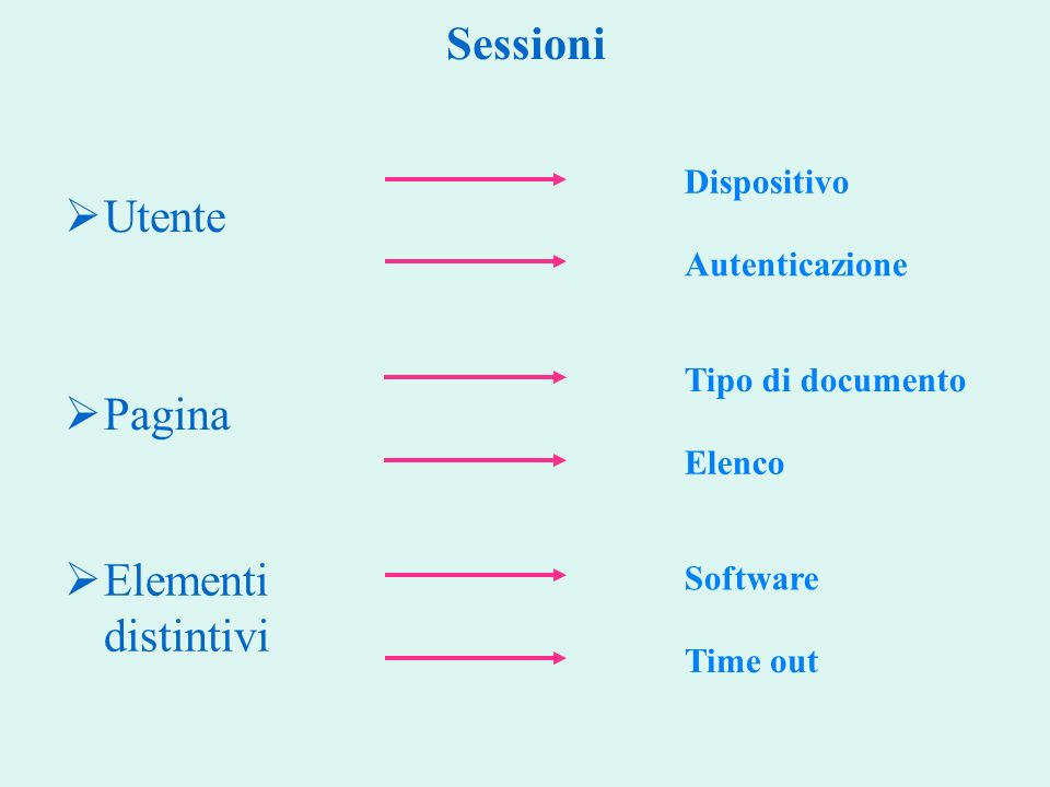 Sessioni Utente Elementi distintivi Pagina Dispositivo Autenticazione Tipo di documento Elenco Software Time out