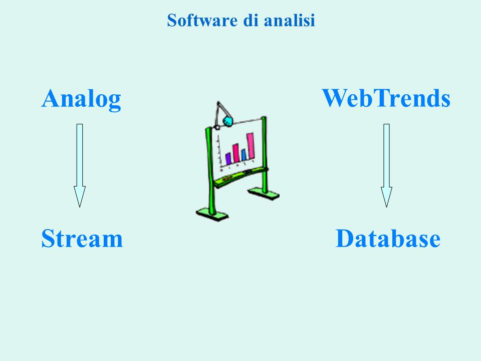 Software di analisi Database WebTrends Analog Stream