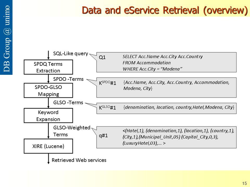 ISDSI 2009 Francesco Guerra– Università di Modena e Reggio Emilia 15 DB Group @ unimo Data and eService Retrieval (overview)