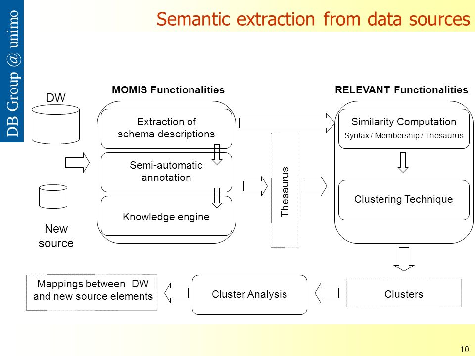 ISDSI 2009 Francesco Guerra– Università di Modena e Reggio Emilia 10 DB Group @ unimo Semantic extraction from data sources DW Extraction of schema descriptions Semi-automatic annotation Knowledge engine Thesaurus MOMIS Functionalities Similarity Computation Syntax / Membership / Thesaurus Clustering Technique Cluster Analysis Mappings between DW and new source elements RELEVANT Functionalities Clusters New source