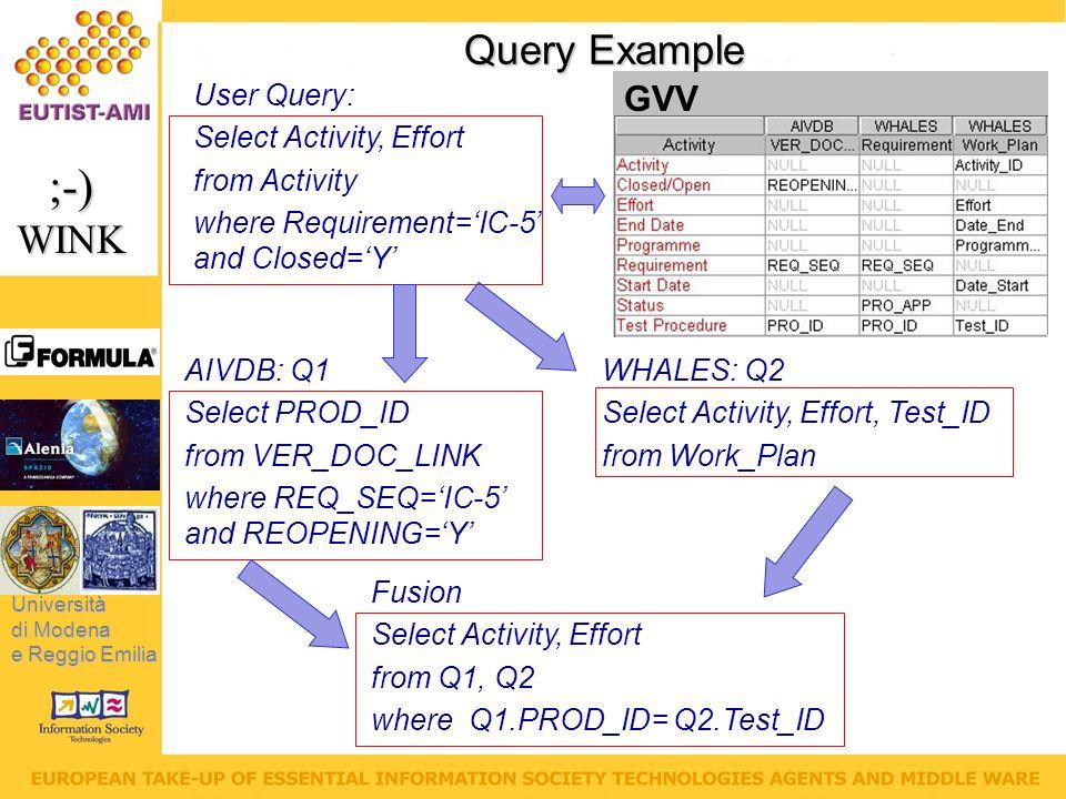 Università di Modena e Reggio Emilia ;-)WINK User Query: Select Activity, Effort from Activity where Requirement=IC-5 and Closed=Y GVV Query Example AIVDB: Q1 Select PROD_ID from VER_DOC_LINK where REQ_SEQ=IC-5 and REOPENING=Y WHALES: Q2 Select Activity, Effort, Test_ID from Work_Plan Fusion Select Activity, Effort from Q1, Q2 where Q1.PROD_ID= Q2.Test_ID
