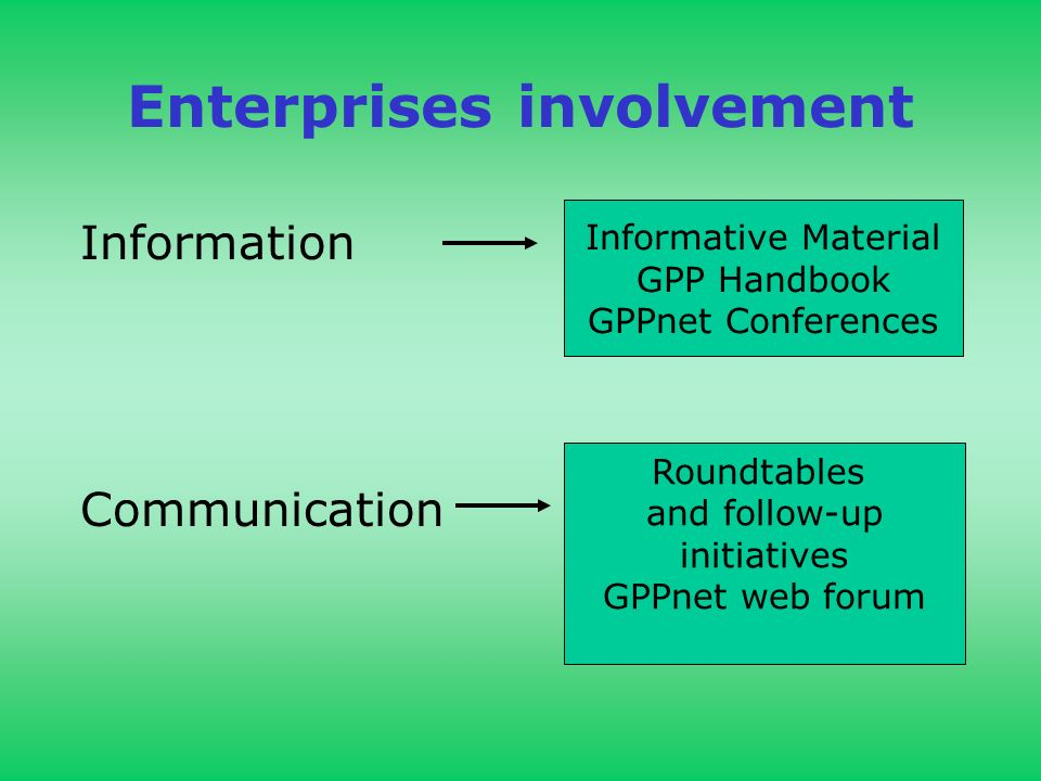 Enterprises involvement Information Communication Informative Material GPP Handbook GPPnet Conferences Roundtables and follow-up initiatives GPPnet we