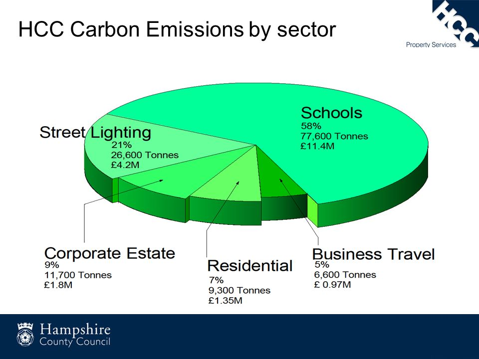 HCC Carbon Emissions by sector