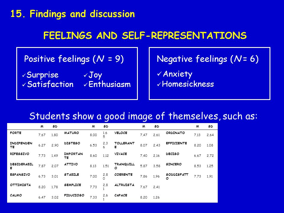 FEELINGS AND SELF-REPRESENTATIONS 15.