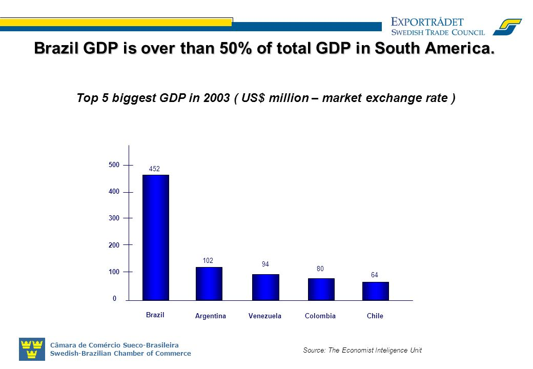 Câmara de Comércio Sueco-Brasileira Swedish-Brazilian Chamber of Commerce Source: The Economist Inteligence Unit Brazil GDP is over than 50% of total GDP in South America.