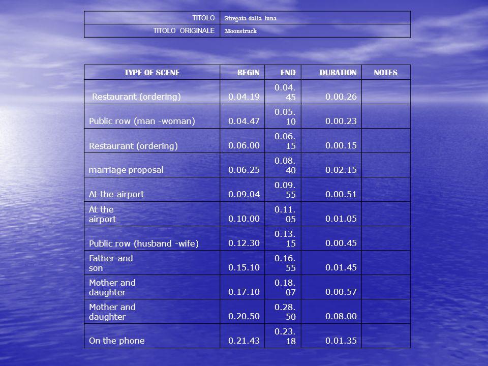 TITOLO Stregata dalla luna TITOLO ORIGINALE Moonstruck TYPE OF SCENEBEGINENDDURATIONNOTES Restaurant (ordering)0.04.19 0.04. 450.00.26 Public row (man