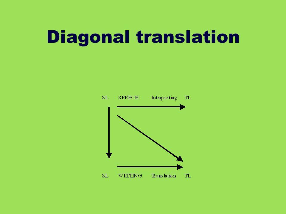 Diagonal translation