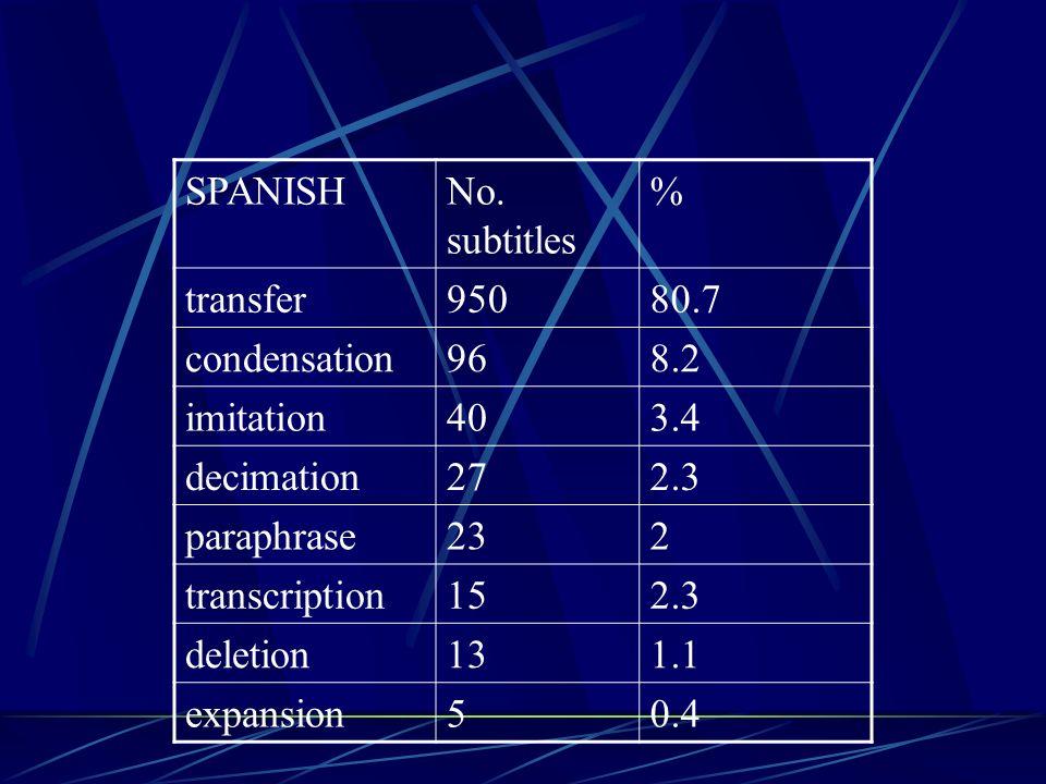 ENGLISHNo. subtitles% transfer66166.3% condensation16516.5% decimation454.5% paraphrase353.5% deletion353.5% imitation333.3% transcription111.1% expan