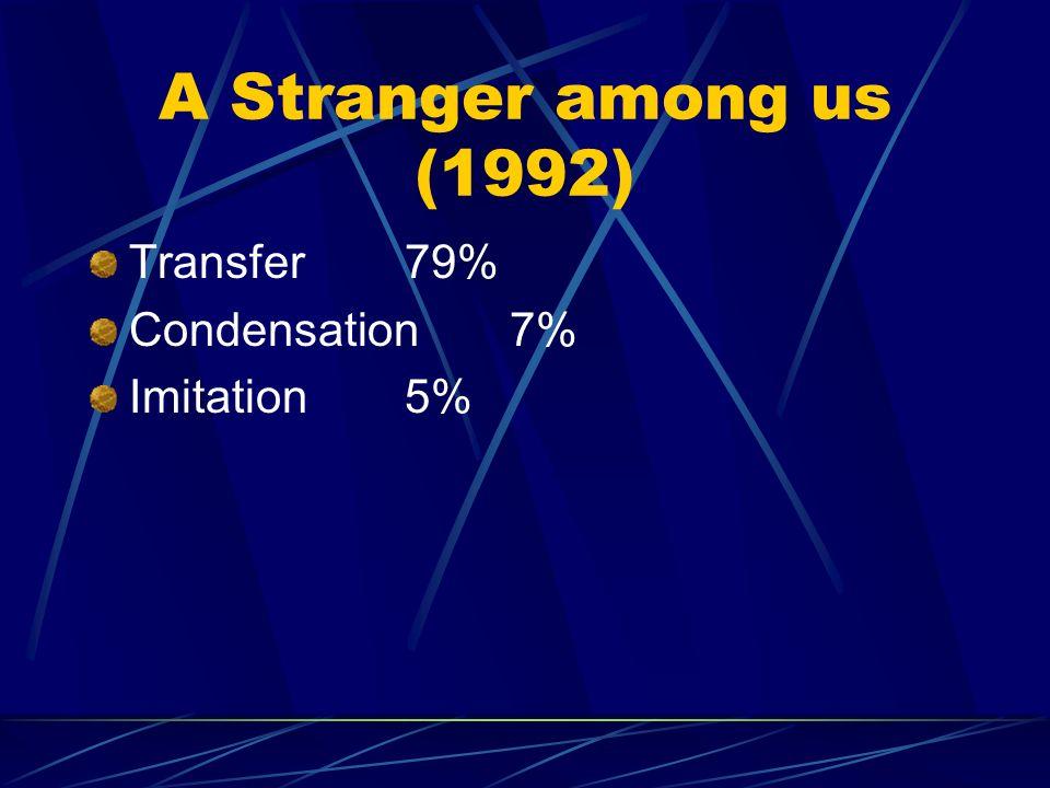 SPANISHNo. subtitles % transfer95080.7 condensation968.2 imitation403.4 decimation272.3 paraphrase232 transcription152.3 deletion131.1 expansion50.4