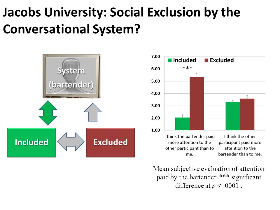 Jacobs University: Social Exclusion by the Conversational System? Mean subjective evaluation of attention paid by the bartender. *** significant diffe