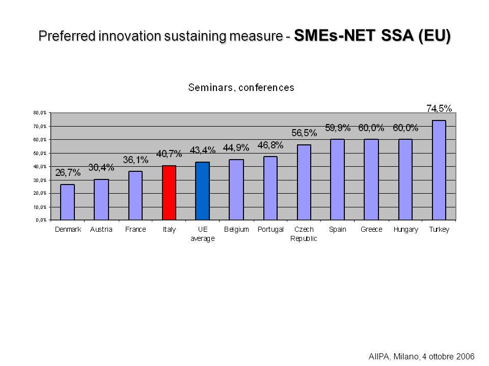 Preferred innovation sustaining measure - SMEs-NET SSA (EU) AIIPA, Milano, 4 ottobre 2006