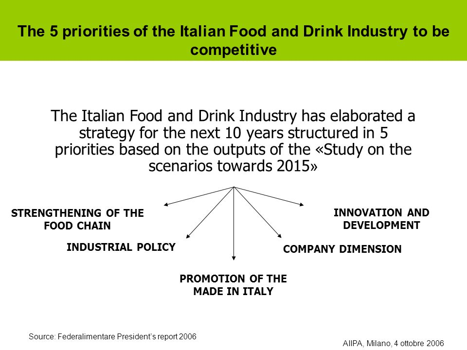 The Italian Food and Drink Industry has elaborated a strategy for the next 10 years structured in 5 priorities based on the outputs of the «Study on the scenarios towards 2015 » The 5 priorities of the Italian Food and Drink Industry to be competitive STRENGTHENING OF THE FOOD CHAIN INDUSTRIAL POLICY PROMOTION OF THE MADE IN ITALY COMPANY DIMENSION INNOVATION AND DEVELOPMENT Source: Federalimentare Presidents report 2006 AIIPA, Milano, 4 ottobre 2006