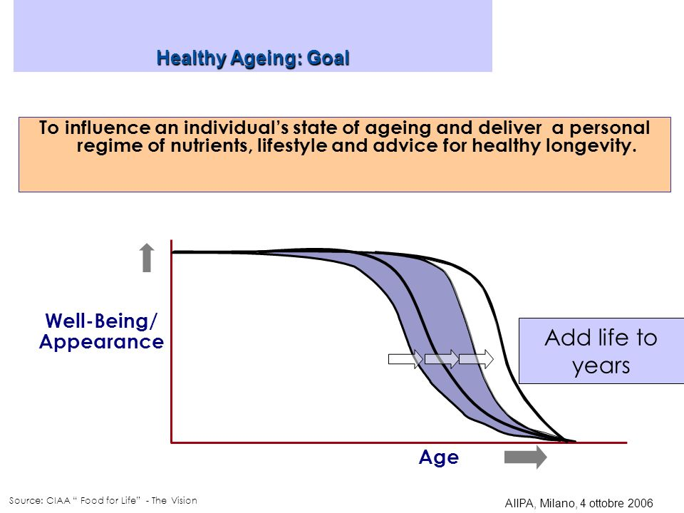 Healthy Ageing: Goal To influence an individuals state of ageing and deliver a personal regime of nutrients, lifestyle and advice for healthy longevity.