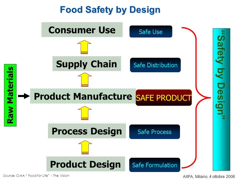 Product Design Process Design Product Manufacture Supply Chain Consumer Use Safe Formulation Safe Process Safe Distribution SAFE PRODUCT Safety by Design Safe Use Food Safety by Design Raw Materials Source: CIAA Food for Life - The Vision AIIPA, Milano, 4 ottobre 2006