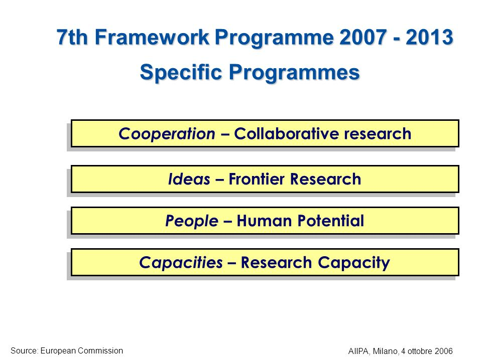 Specific Programmes Cooperation – Collaborative research People – Human Potential Ideas – Frontier Research Capacities – Research Capacity 7th Framework Programme 2007 - 2013 AIIPA, Milano, 4 ottobre 2006 Source: European Commission