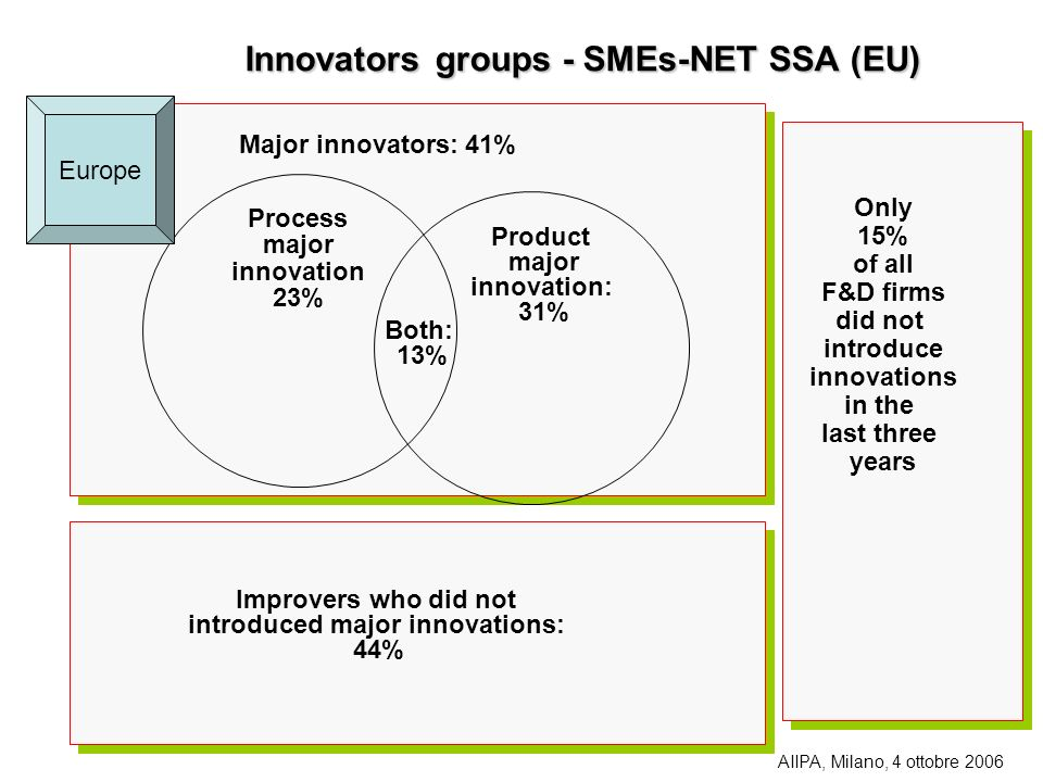 Innovatorsgroups - SMEs-NET SSA (EU) Innovators groups - SMEs-NET SSA (EU) Process major innovation 23% Product major innovation: 31% Major innovators: 41% Improvers who did not introduced major innovations: 44% Only 15% of all F&D firms did not introduce innovations in the last three years Both: 13% Europe AIIPA, Milano, 4 ottobre 2006